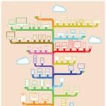 Az Apple gépek családfája [infógrafika]