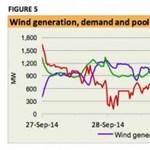 Brutális szélenergia-rekord született Dél-Ausztráliában