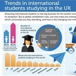 A nap infografikája: kik a külföldi hallgatók az angliai egyetemeken?