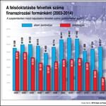 Drasztikusan csökken a fizetős hallgatók száma