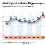 Infografika: így változott a tankönyvek ára az elmúlt 11 évben