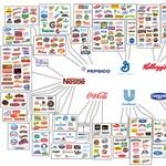 Ez a néhány cég uralja az egész élelmiszeripart – infografika