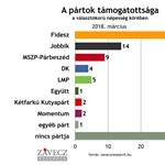 A kisebb pártok szerint meg lehet változtatni kétharmados törvényeket sima többséggel