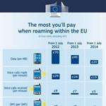 Ezt nézze meg, ha nem érti az EU roamingdíj-politikáját!