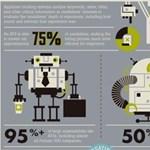 """A nap infografikája: ilyen a """"robotbarát"""" önéletrajz"""